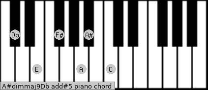 A#dim(maj9)/Db add(#5) piano chord
