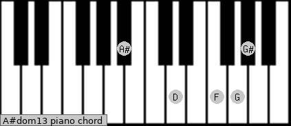 A#dom13 Piano chord chart