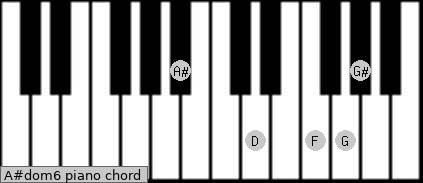A#dom6 Piano chord chart