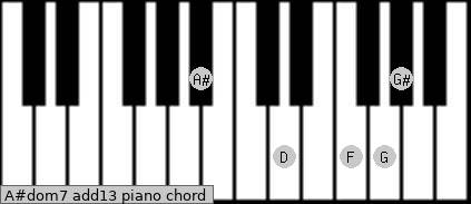 A#dom7(add13) Piano chord chart