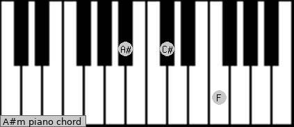 A#m Piano chord chart