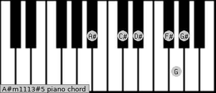 A#m11/13#5 Piano chord chart