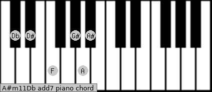 A#m11/Db add(7) piano chord