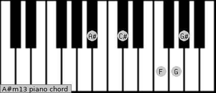 A#m13 Piano chord chart