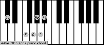 A#m13/Db add(7) piano chord