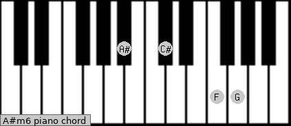 A#m6 Piano chord chart