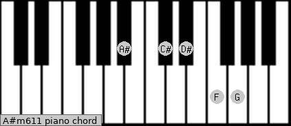 A#m6/11 Piano chord chart