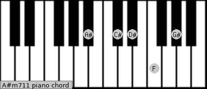 A#m7/11 Piano chord chart