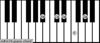 A#m7/4 Piano chord chart