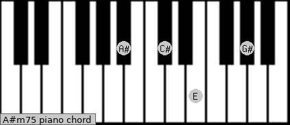 A#m7(-5) Piano chord chart