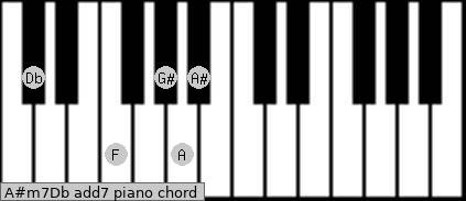 A#m7/Db add(7) piano chord