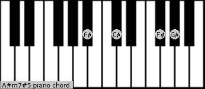A#m7#5 Piano chord chart