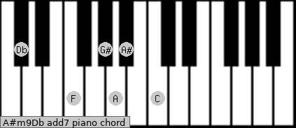 A#m9/Db add(7) piano chord