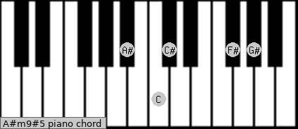 A#m9#5 Piano chord chart