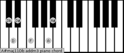 A#maj11/Db add(m3) piano chord