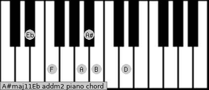 A#maj11/Eb add(m2) piano chord