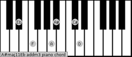 A#maj11/Eb add(m3) piano chord
