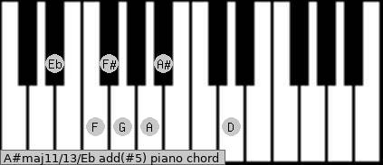 A#maj11/13/Eb add(#5) piano chord