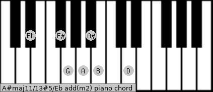 A#maj11/13#5/Eb add(m2) piano chord