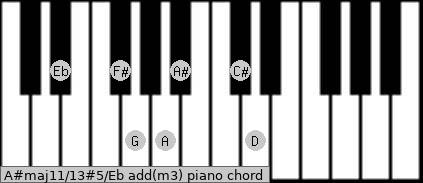 A#maj11/13#5/Eb add(m3) piano chord
