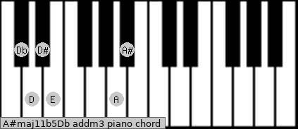 A#maj11b5/Db add(m3) piano chord