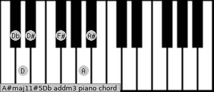 A#maj11#5/Db add(m3) piano chord