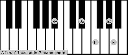 A#maj11sus add(m7) piano chord