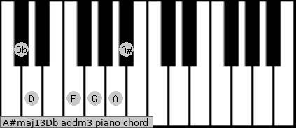 A#maj13/Db add(m3) piano chord