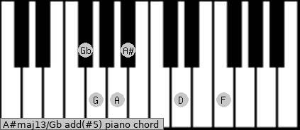 A#maj13/Gb add(#5) piano chord