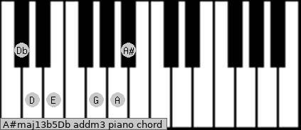 A#maj13b5/Db add(m3) piano chord