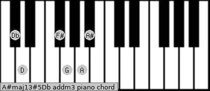 A#maj13#5/Db add(m3) piano chord