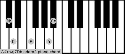A#maj7/Db add(m3) piano chord