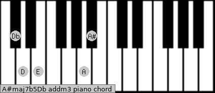 A#maj7b5/Db add(m3) piano chord