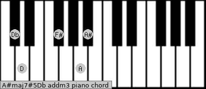 A#maj7#5/Db add(m3) piano chord