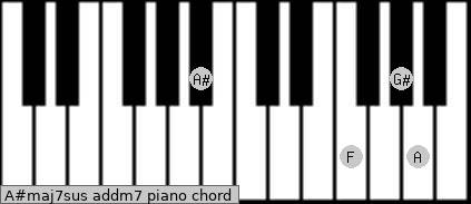 A#maj7sus add(m7) piano chord