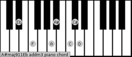 A#maj9/11/Eb add(m3) piano chord