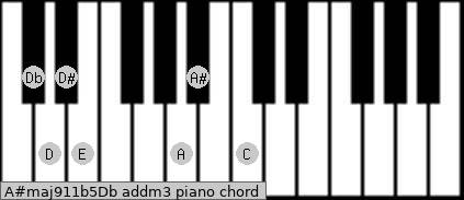 A#maj9/11b5/Db add(m3) piano chord
