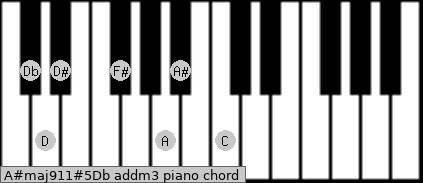 A#maj9/11#5/Db add(m3) piano chord