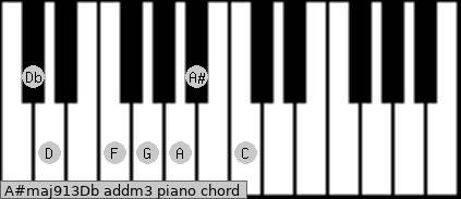 A#maj9/13/Db add(m3) piano chord