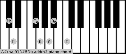 A#maj9/13#5/Db add(m3) piano chord