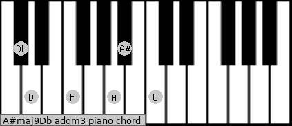 A#maj9/Db add(m3) piano chord