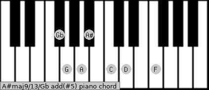 A#maj9/13/Gb add(#5) piano chord