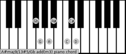A#maj9/13#5/Gb add(m3) piano chord