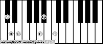 A#maj9b5/Db add(m3) piano chord