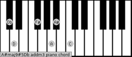 A#maj9#5/Db add(m3) piano chord