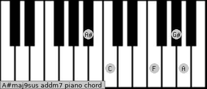 A#maj9sus add(m7) piano chord
