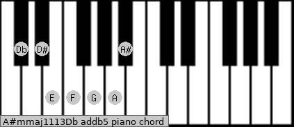 A#m(maj11/13)/Db add(b5) piano chord