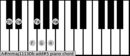 A#m(maj11/13)/Db add(#5) piano chord