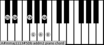 A#m(maj11/13)#5/Db add(m2) piano chord