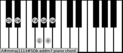 A#m(maj11/13)#5/Db add(m7) piano chord